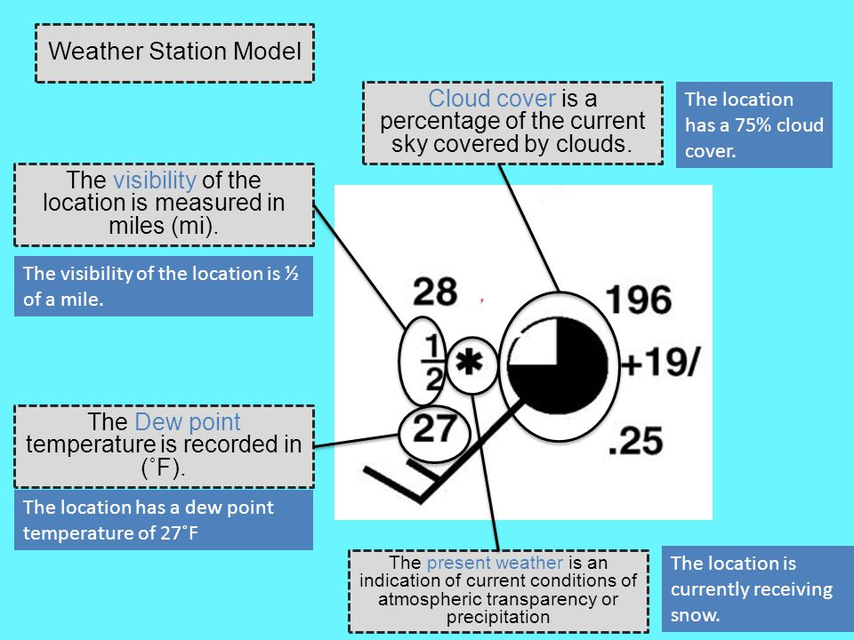 Weather Station Model Cloud cover is a percentage of the current sky covered by clouds. The location has a 75% cloud cover.