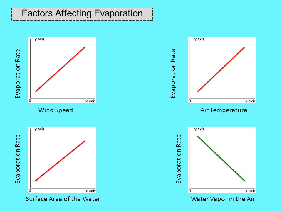 Factors Affecting Evaporation