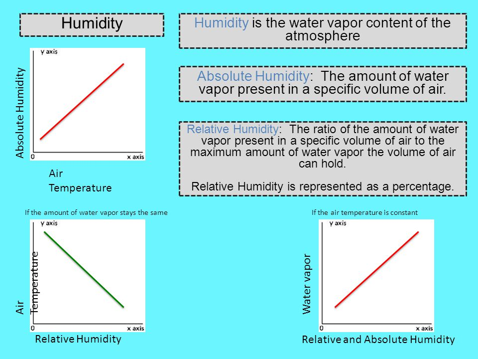 Humidity Humidity is the water vapor content of the atmosphere