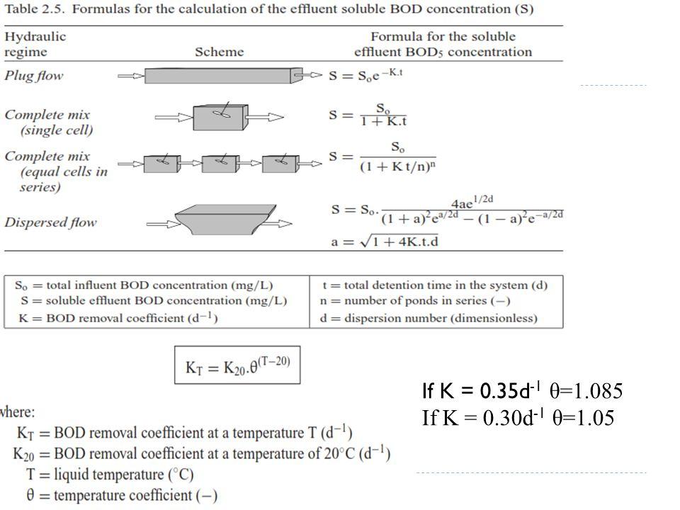 If K = 0.35d-1 θ=1.085 If K = 0.30d-1 θ=1.05