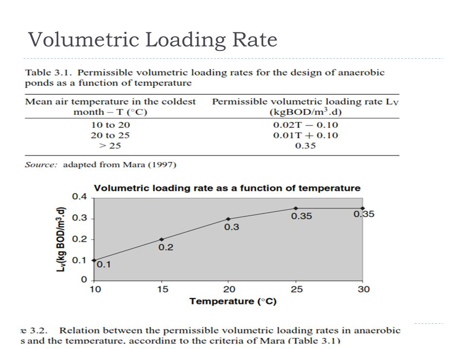 Volumetric Loading Rate