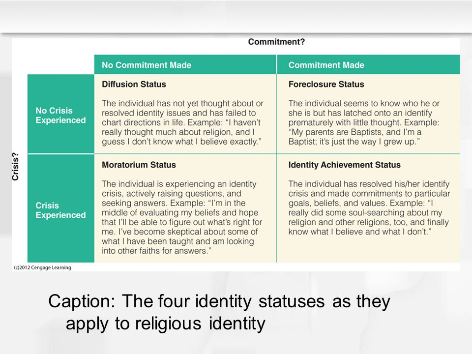 Caption: The four identity statuses as they apply to religious identity