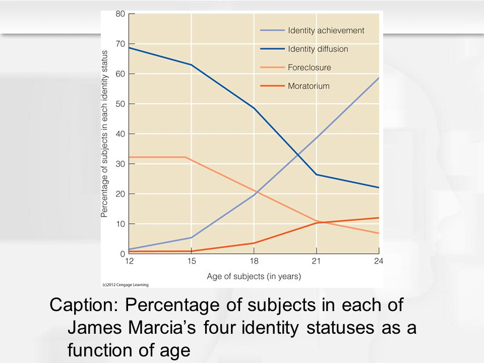 Caption: Percentage of subjects in each of James Marcia's four identity statuses as a function of age