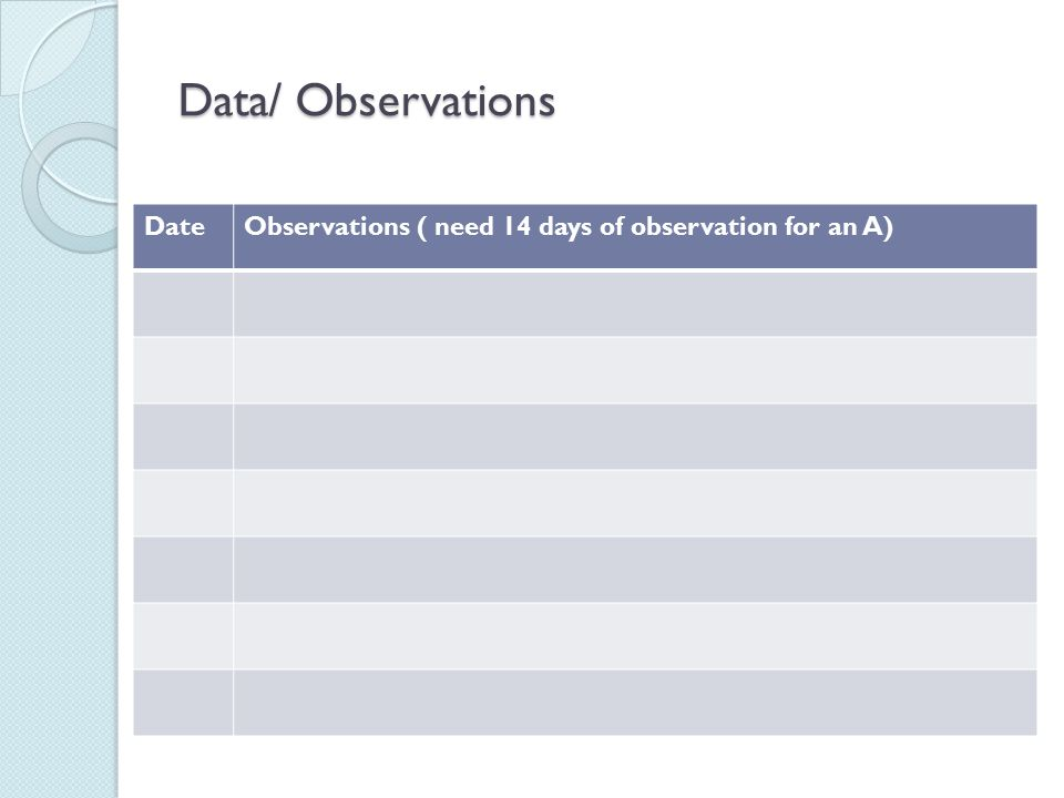Data/ Observations Date