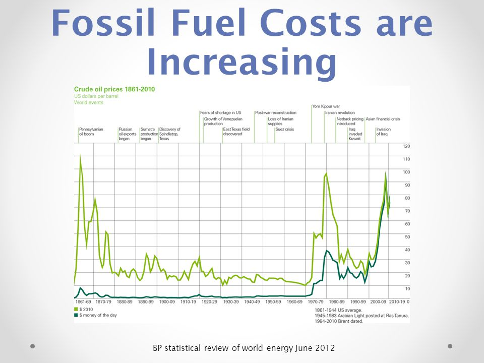 Fossil Fuel Costs are Increasing