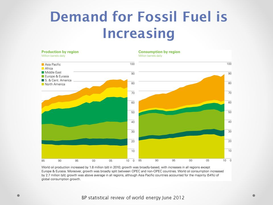 Demand for Fossil Fuel is Increasing