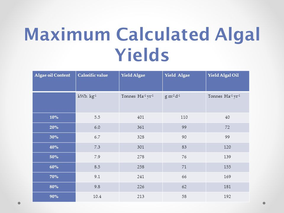 Maximum Calculated Algal Yields