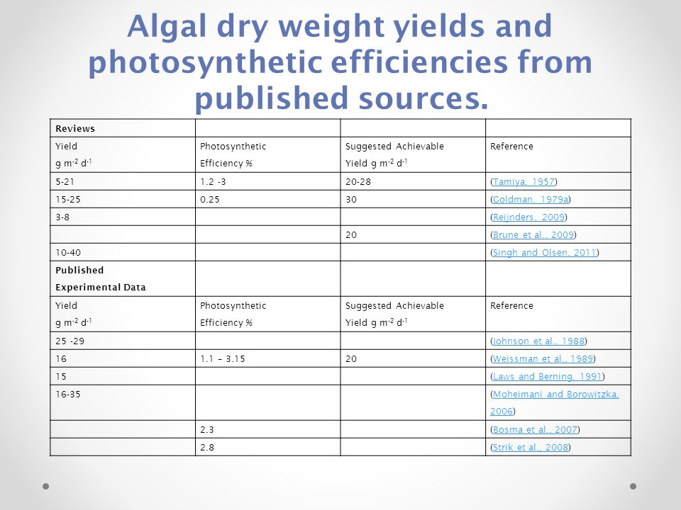Algal dry weight yields and photosynthetic efficiencies from published sources.