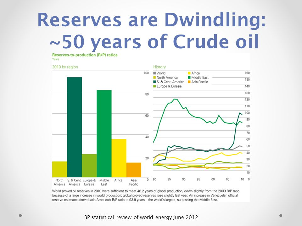 Reserves are Dwindling: ~50 years of Crude oil