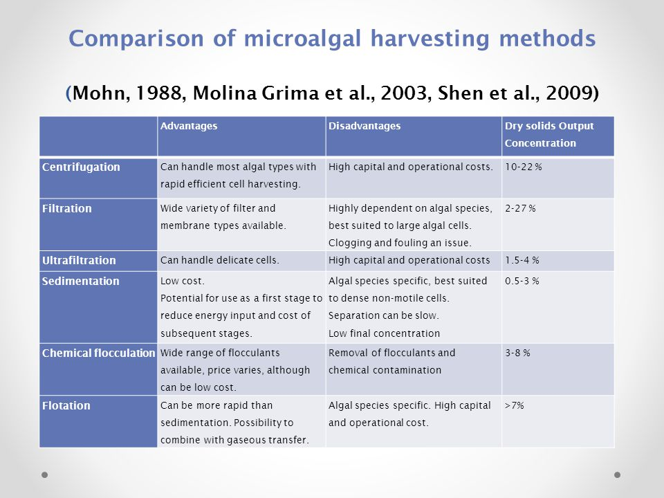 Comparison of microalgal harvesting methods (Mohn, 1988, Molina Grima et al., 2003, Shen et al., 2009)