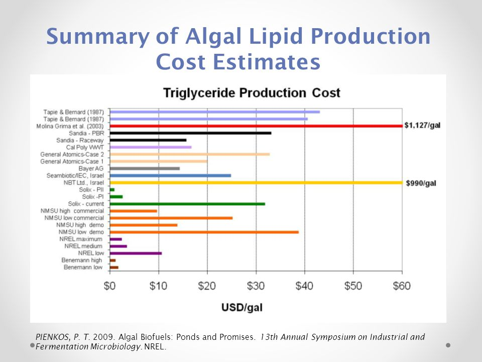 Summary of Algal Lipid Production Cost Estimates