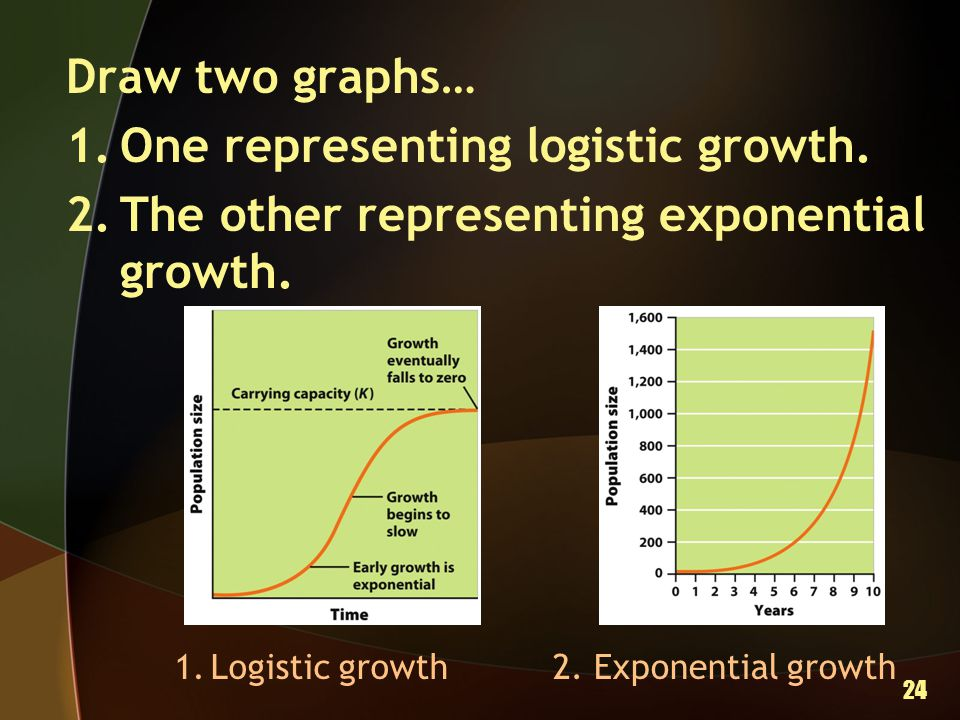 One representing logistic growth.