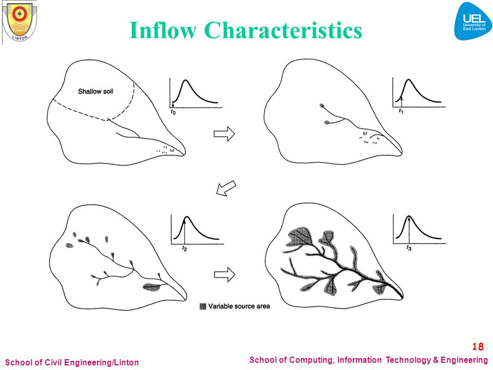 Inflow Characteristics 18