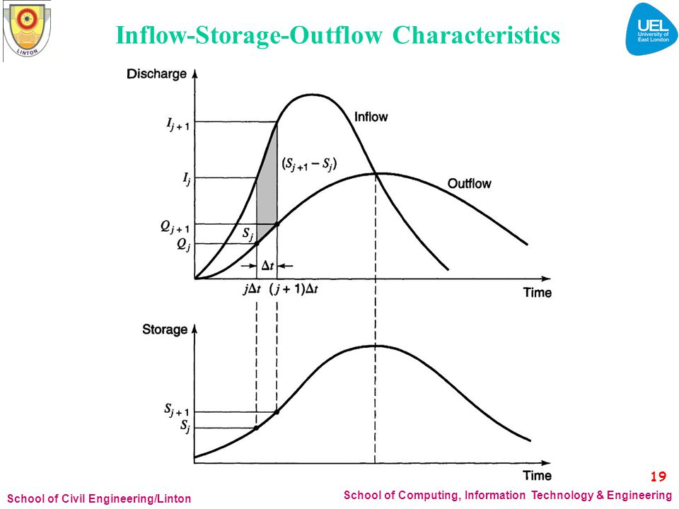 Inflow-Storage-Outflow Characteristics