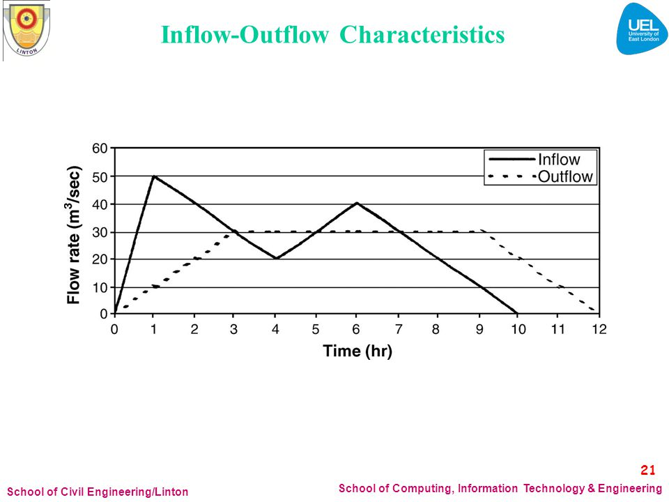 Inflow-Outflow Characteristics 21