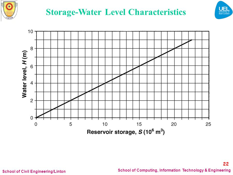 Storage-Water Level Characteristics 22