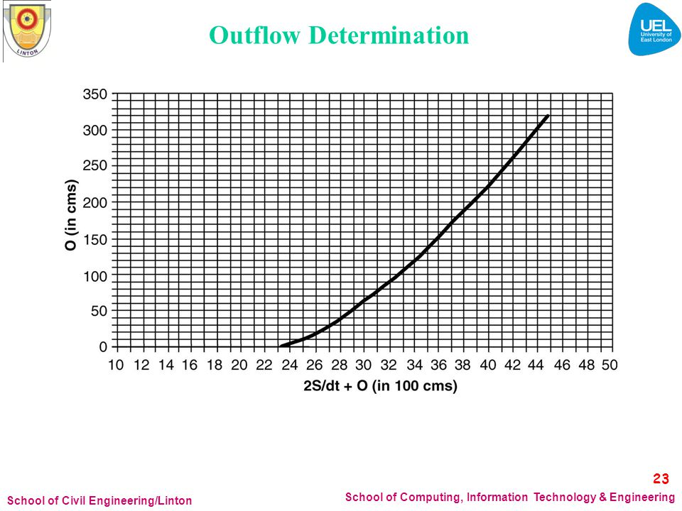 Outflow Determination 23