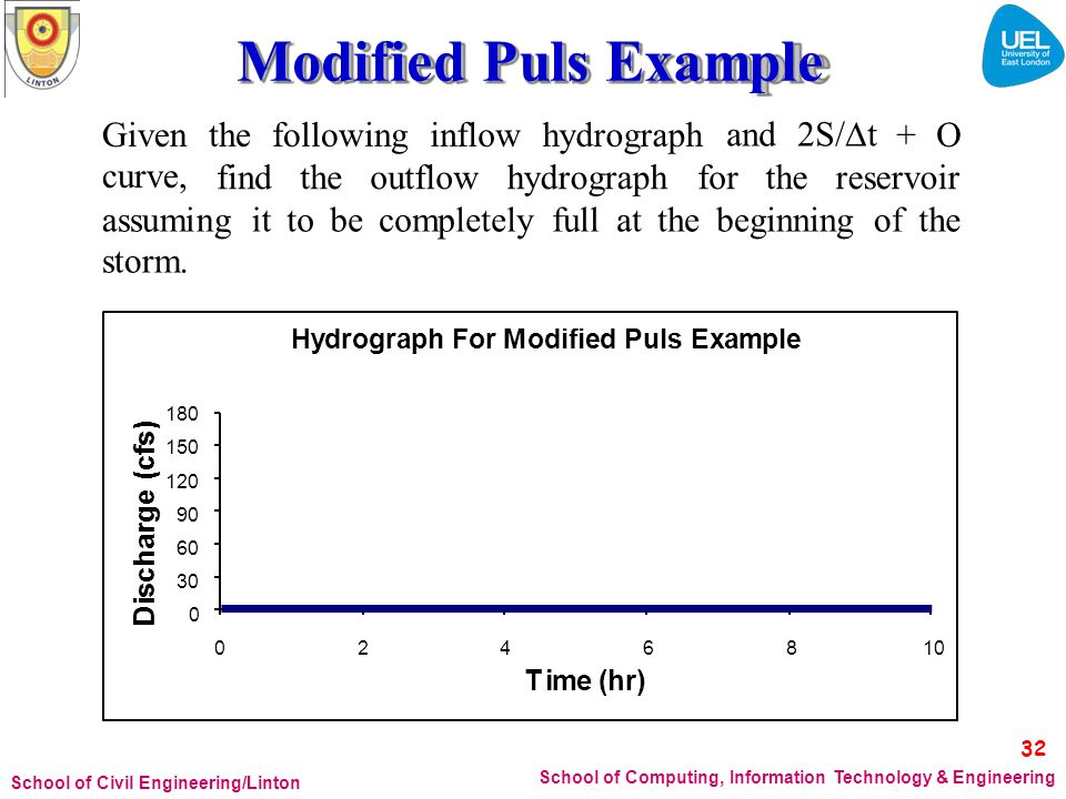 Modified Puls Example Given curve, the following inflow hydrograph