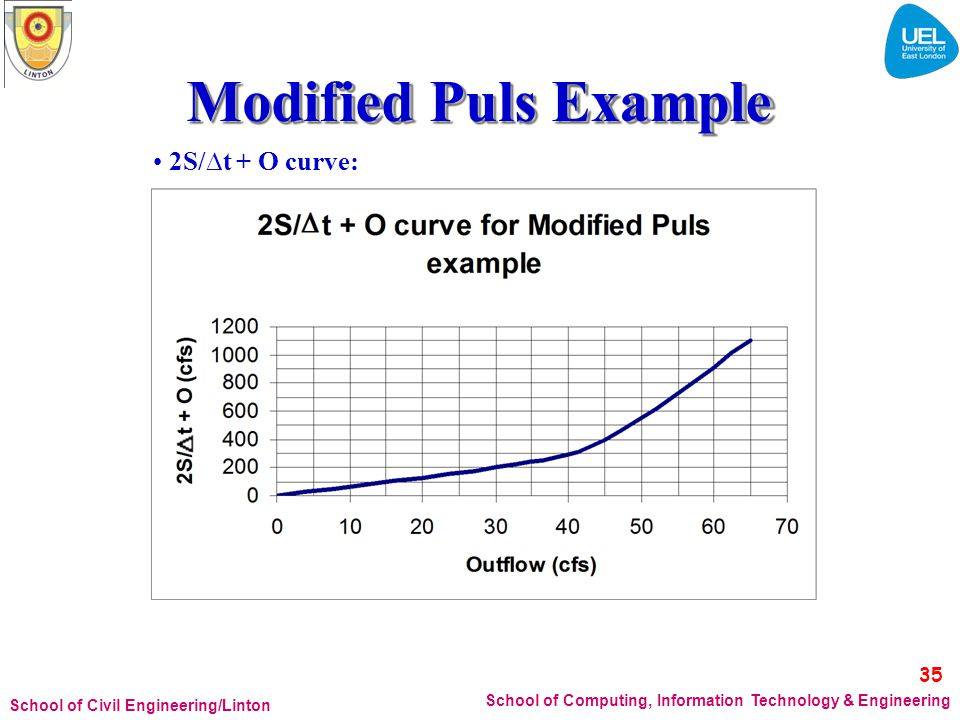Modified Puls Example 35 • 2S/t + O curve:
