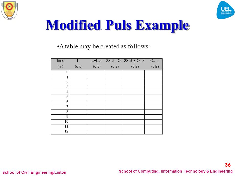 Modified Puls Example 36 •A table may be created as follows: