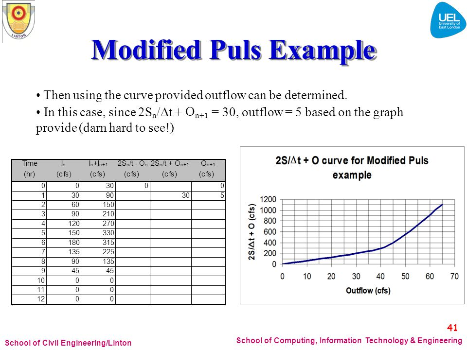 Modified Puls Example • In this case, since 2Sn/t + On+1 41