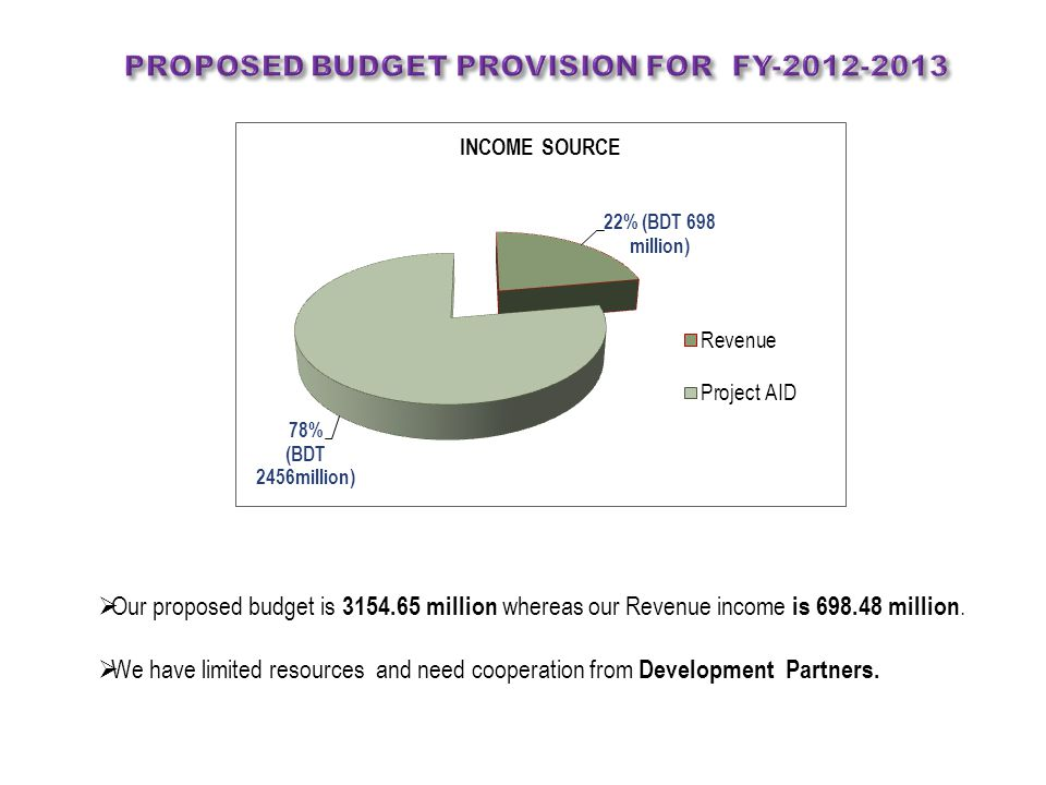 Proposed BUDGET PROVISION FOR FY-2012-2013