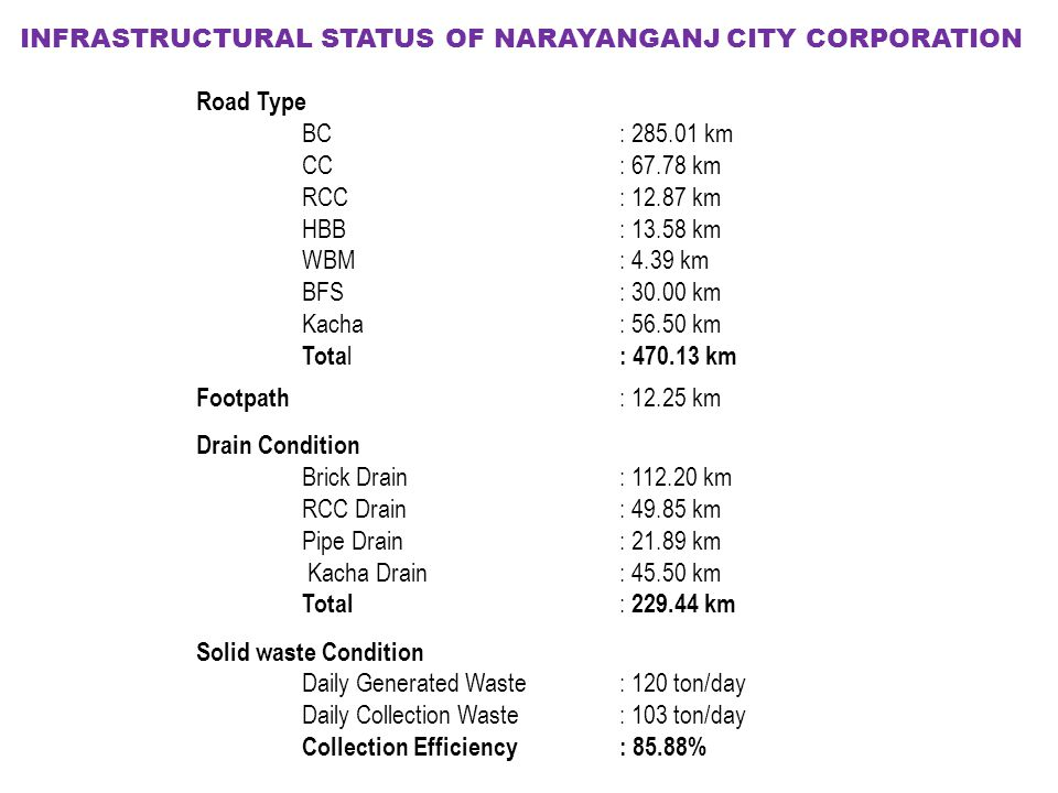 INFRASTRUCTURAL STATUS OF NARAYANGANJ CITY CORPORATION