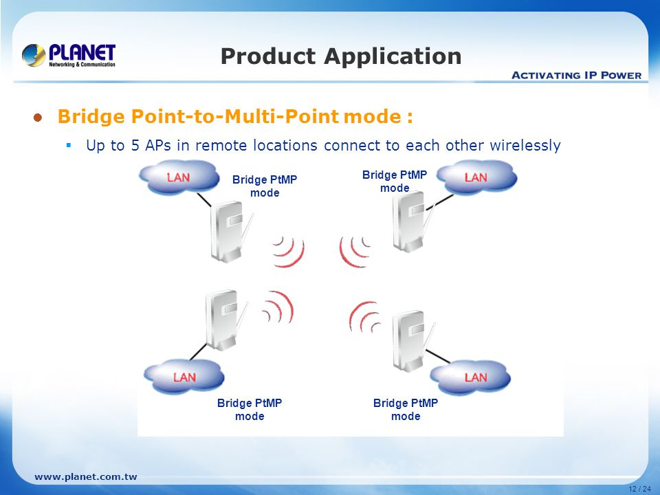 Product Application Bridge Point-to-Multi-Point mode :