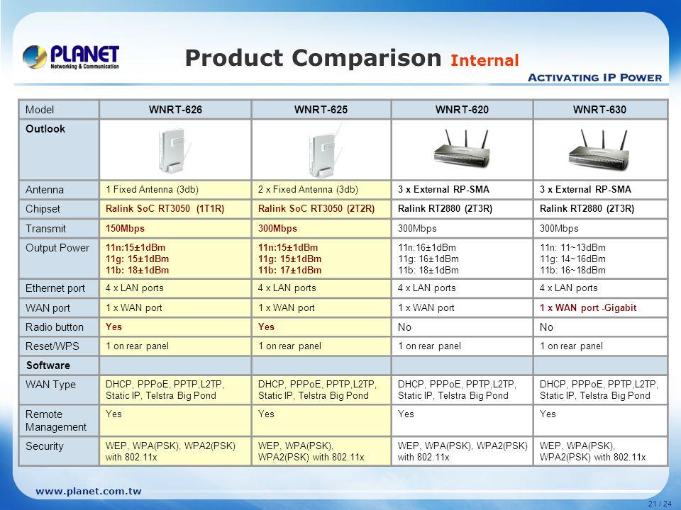 Product Comparison Internal