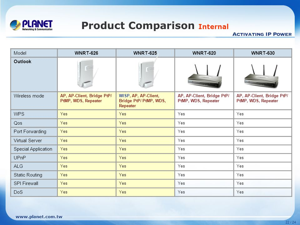 Product Comparison Internal