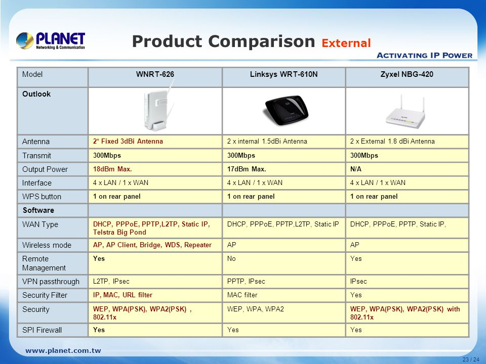 Product Comparison External