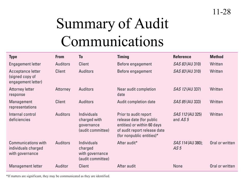 Summary of Audit Communications