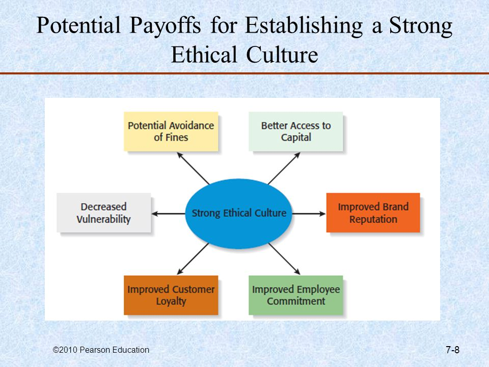 Potential Payoffs for Establishing a Strong Ethical Culture