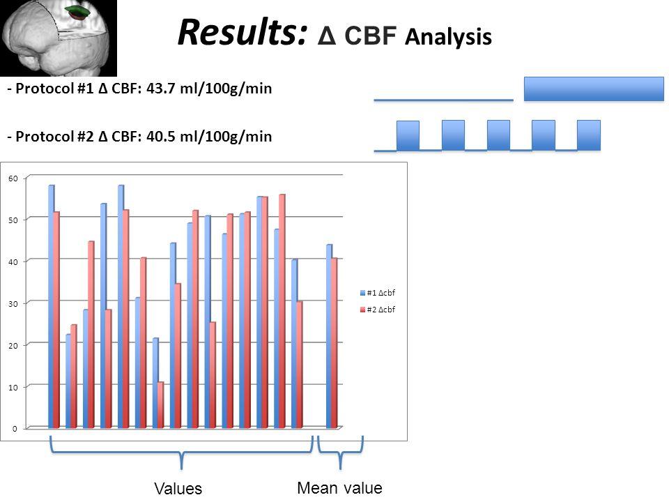 Results: Δ CBF Analysis