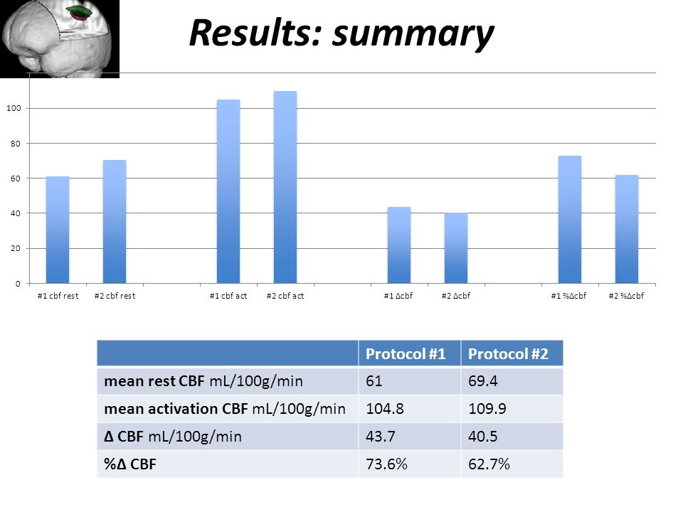Results: summary Protocol #1 Protocol #2 mean rest CBF mL/100g/min 61