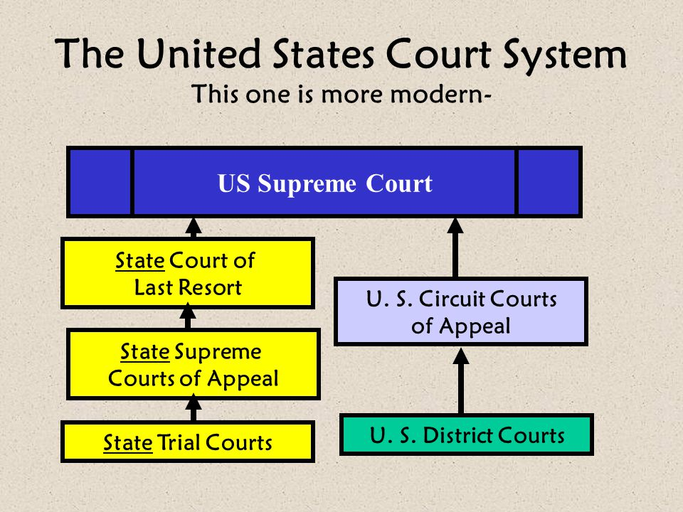 The United States Court System This one is more modern-
