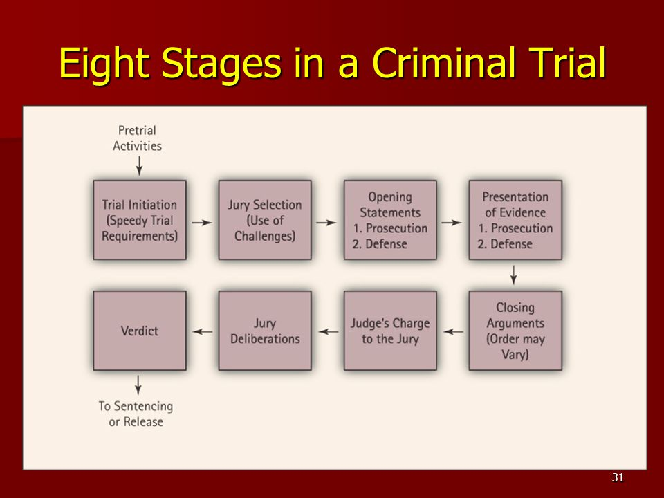 Eight Stages in a Criminal Trial