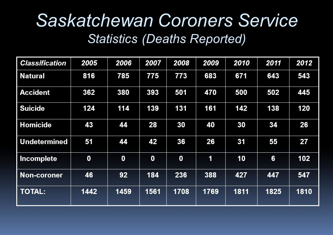 Saskatchewan Coroners Service Statistics (Deaths Reported)