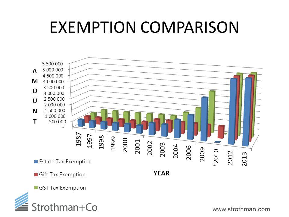 EXEMPTION COMPARISON