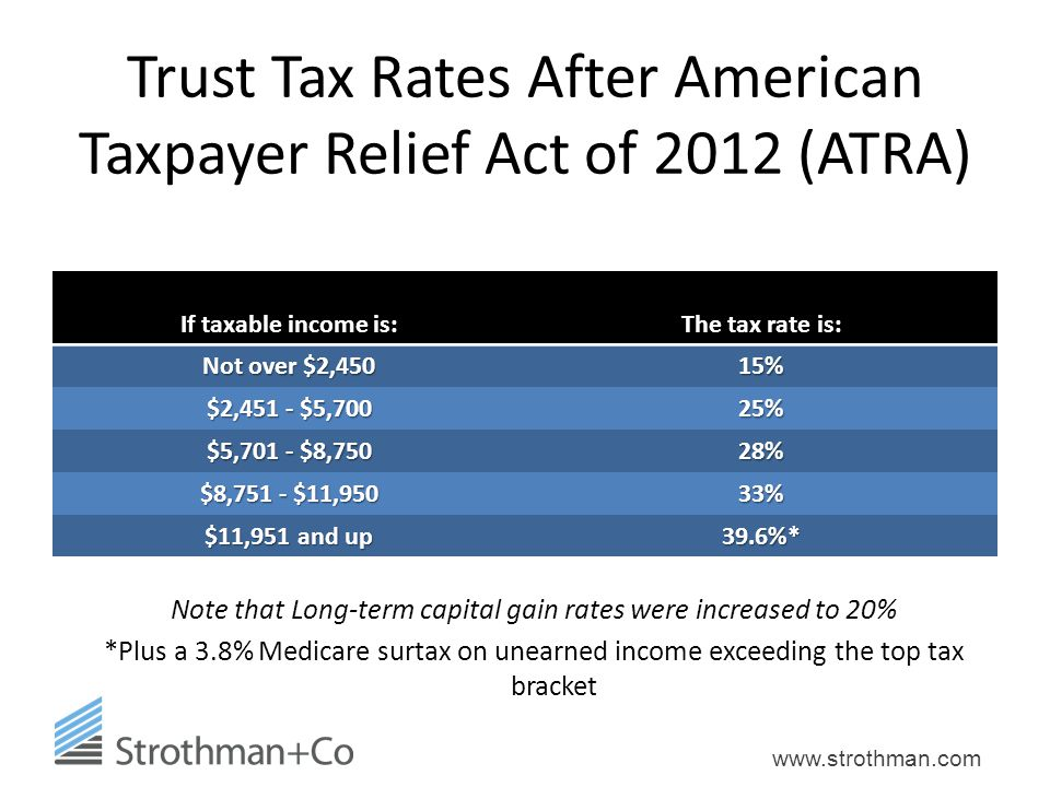 Trust Tax Rates After American Taxpayer Relief Act of 2012 (ATRA)