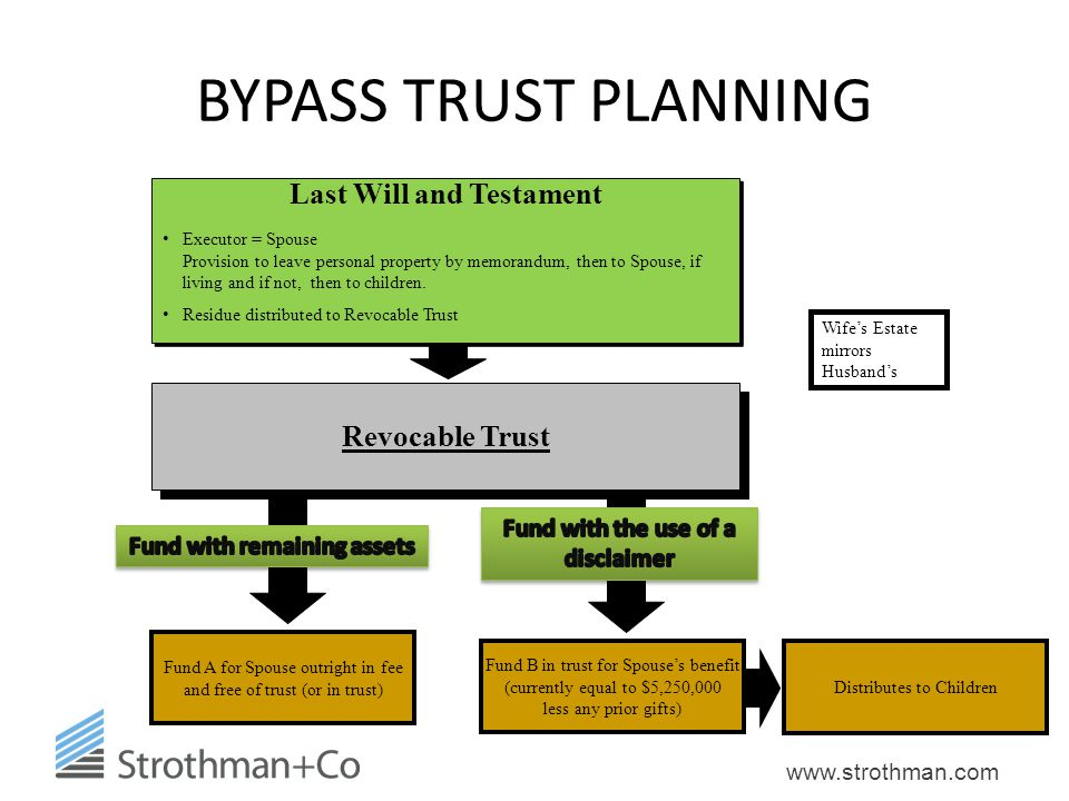 BYPASS TRUST PLANNING Last Will and Testament Revocable Trust