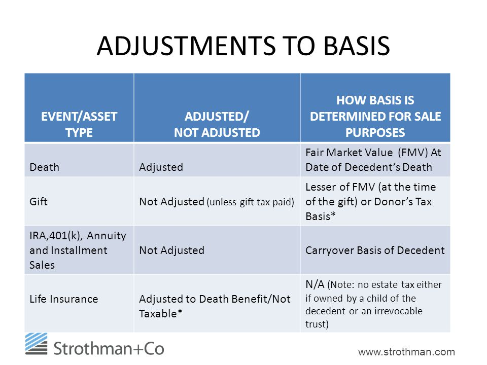 HOW BASIS IS DETERMINED FOR SALE PURPOSES
