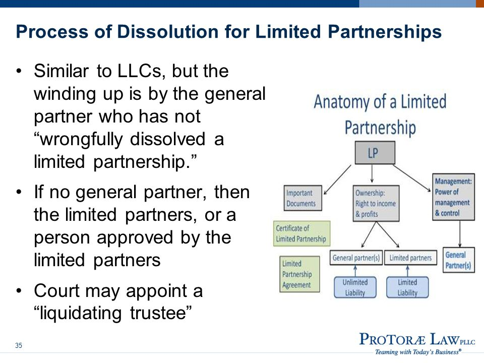 Process of Dissolution for Limited Partnerships