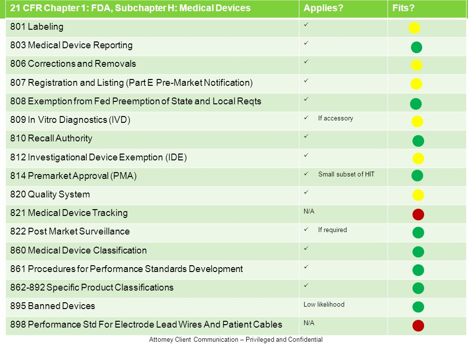 21 CFR Chapter 1: FDA, Subchapter H: Medical Devices Applies Fits