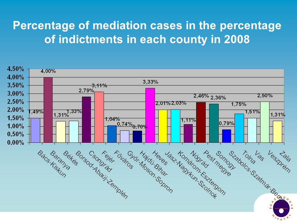 Percentage of mediation cases in the percentage of indictments in each county in 2008