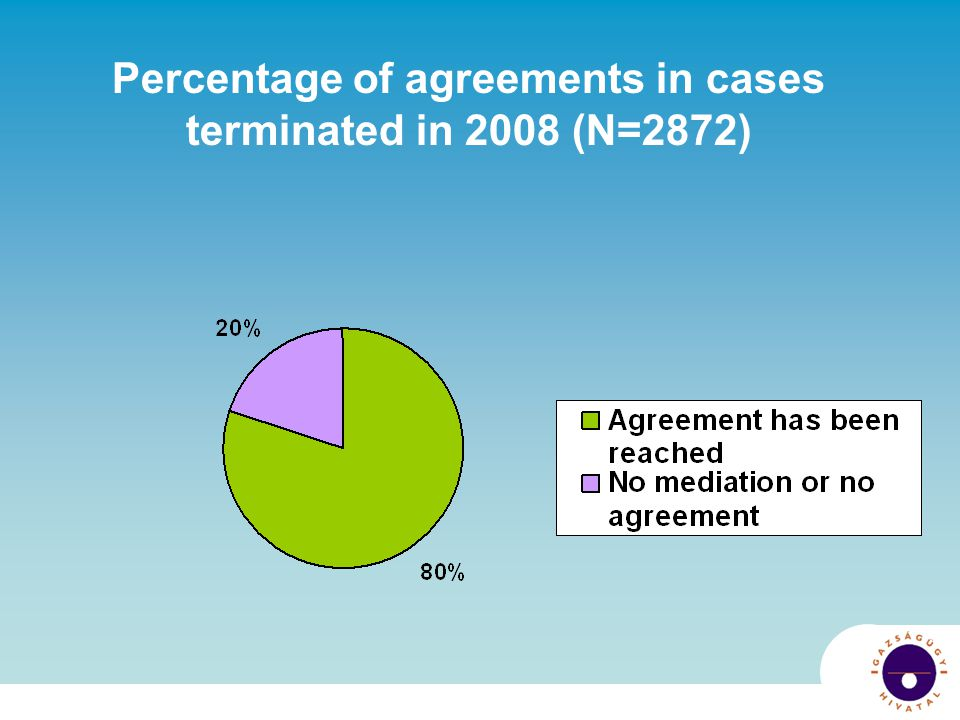 Percentage of agreements in cases terminated in 2008 (N=2872)