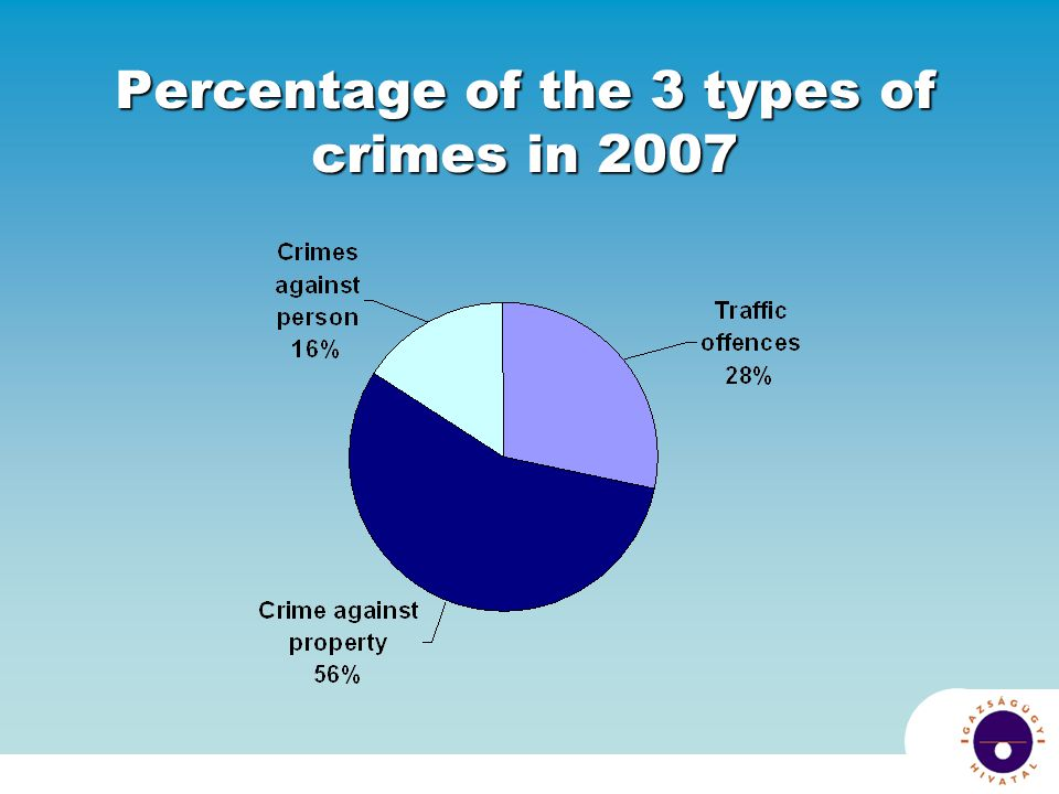Percentage of the 3 types of crimes in 2007