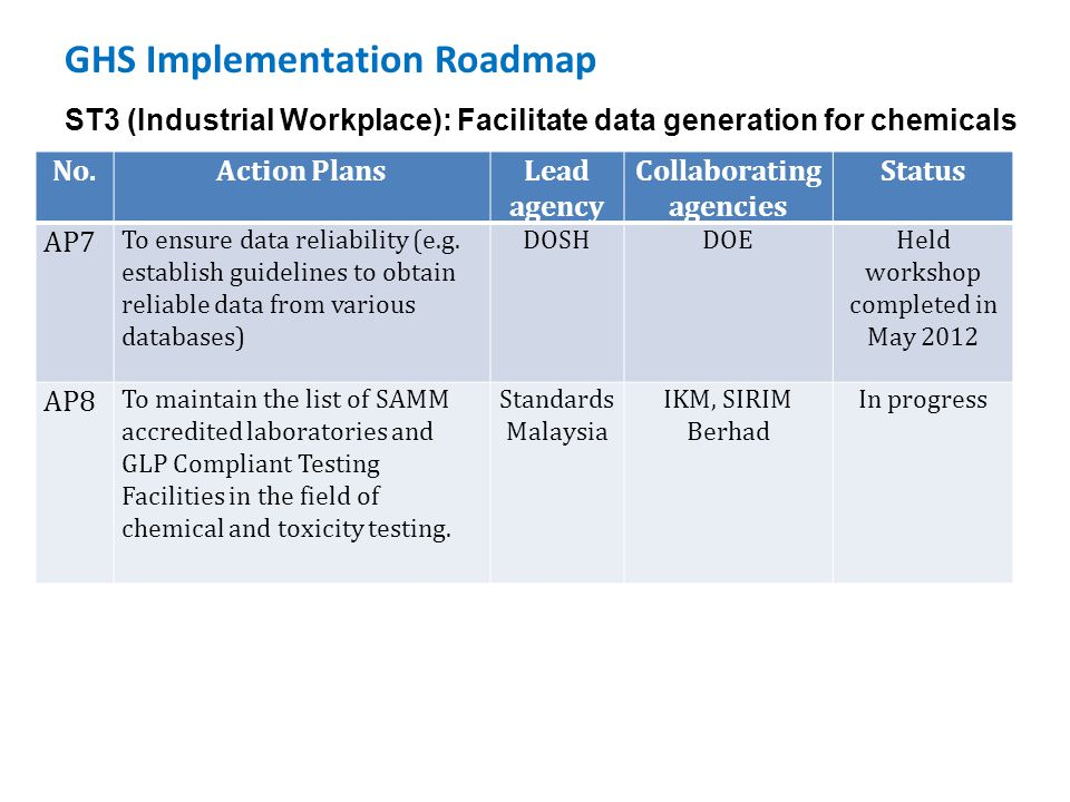 GHS Implementation Roadmap