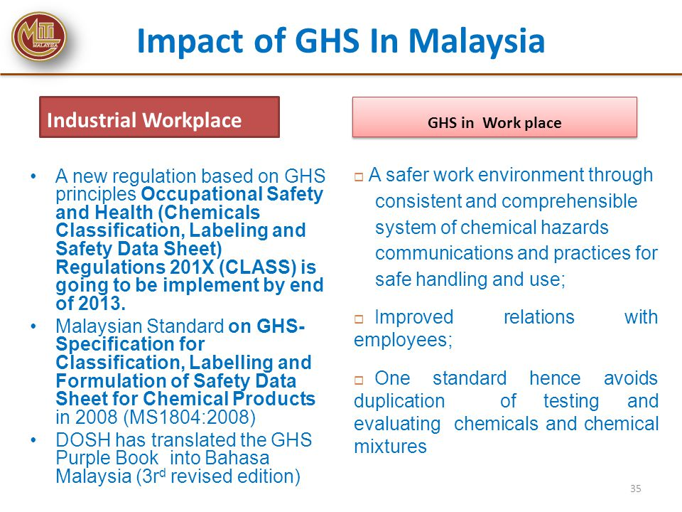 Impact of GHS In Malaysia
