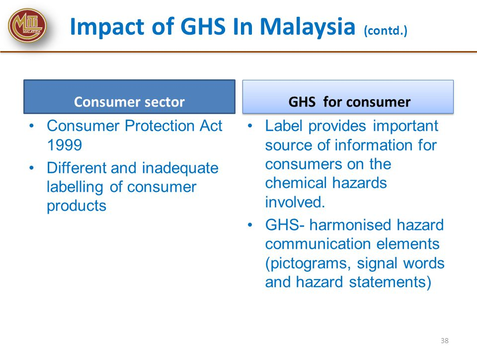 Impact of GHS In Malaysia (contd.)